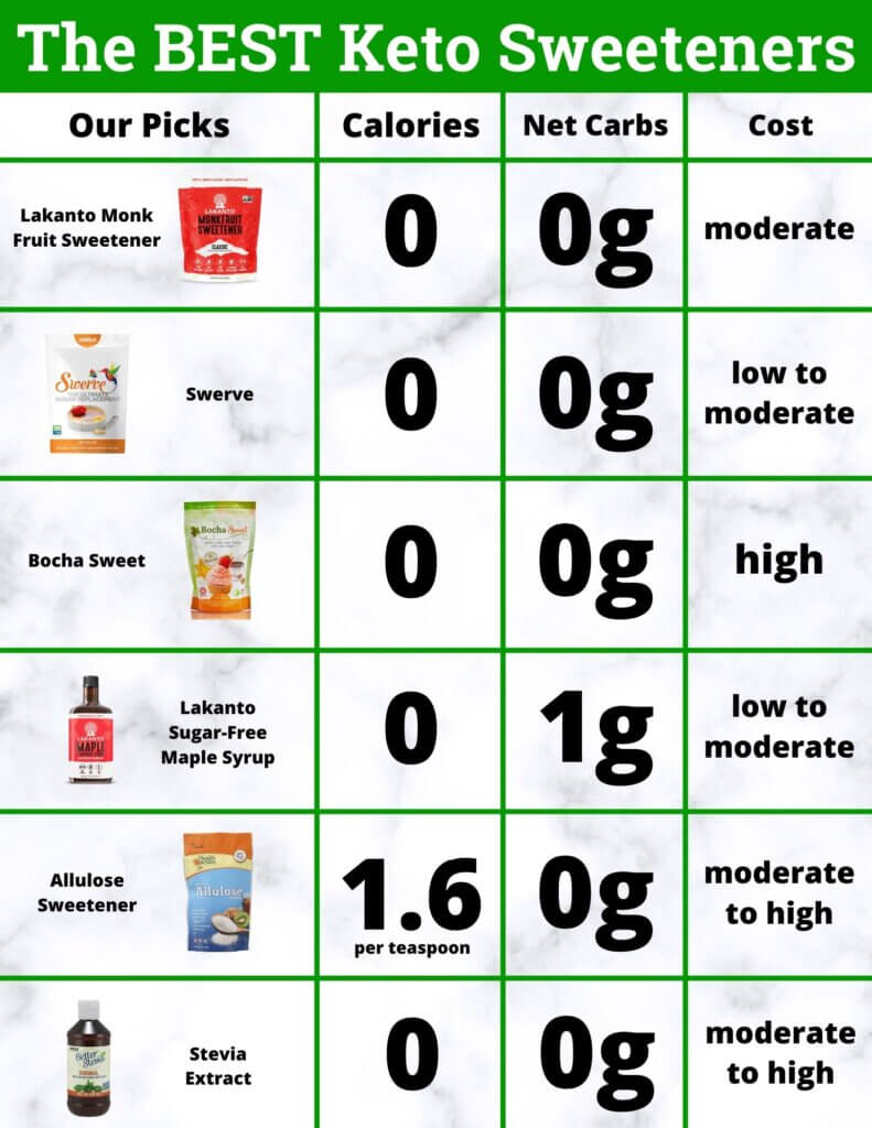 chart with best keto sweeteners
